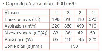 Capacité de la Falmec Plane NRS 90cm